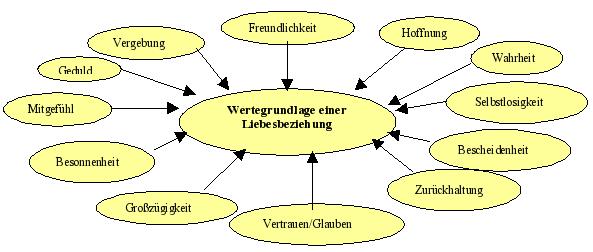 Partnervermittlung wittenberg